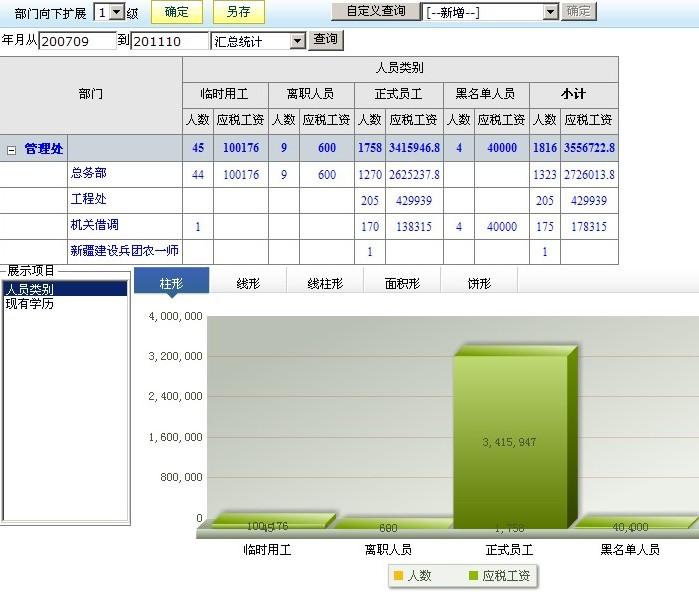 工资计算图表分析